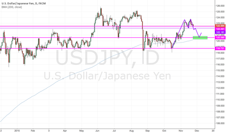 USDJPY: Double Top