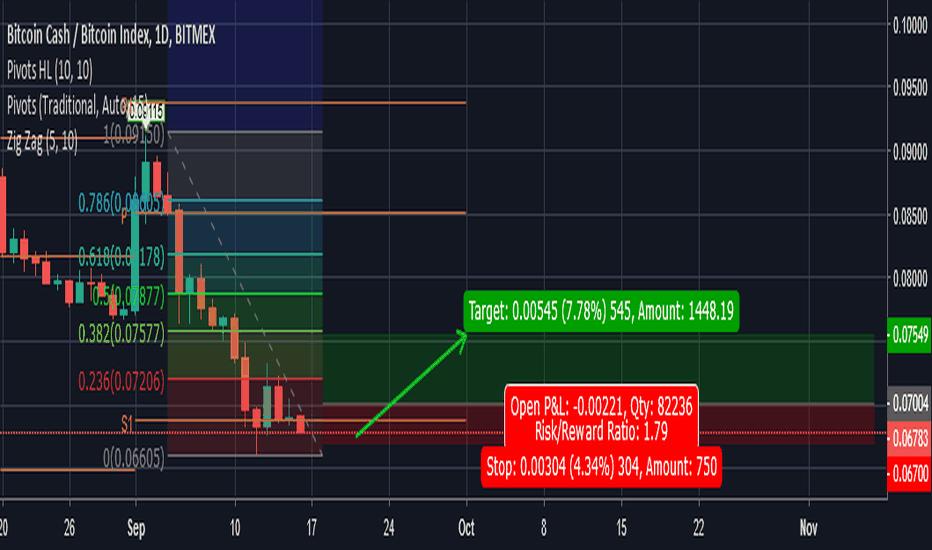 BCHXBT: BCH/BTC Still holding Long