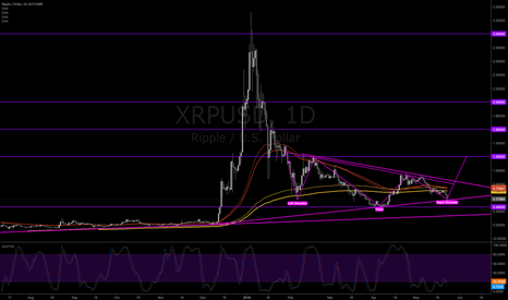 XRPUSD: Wow we got an inverse head and shoulder pattern on XRP