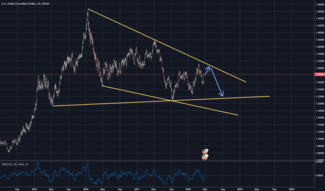 USDCAD: just analsisi ( USDCAD)