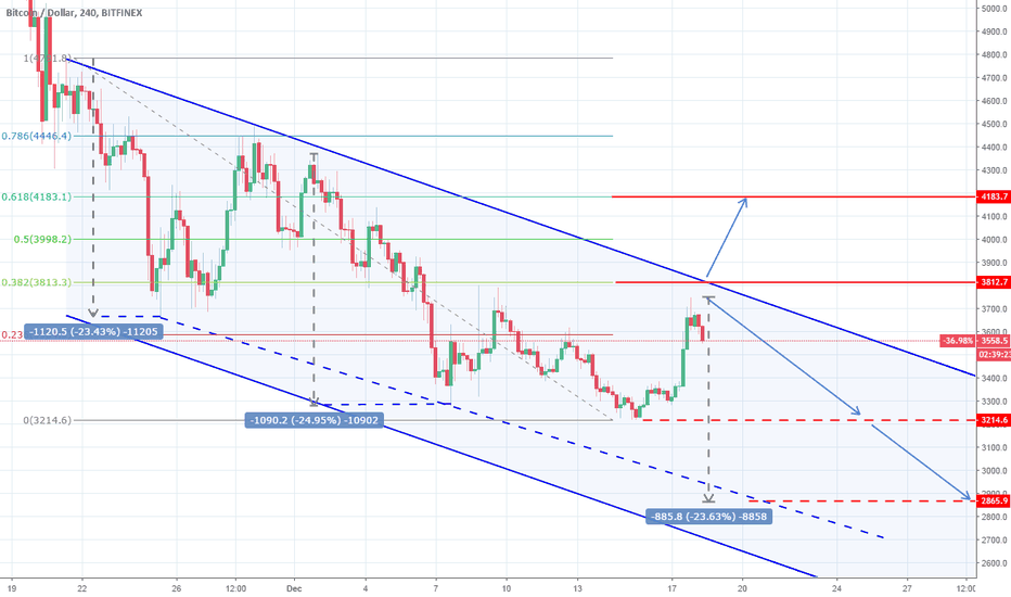 BTCUSD: BTCUSD: Key level for break-out or rejection.