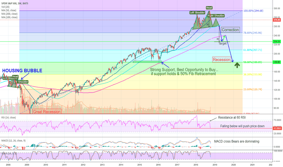 SPY: Just a Correction? Don't follow the Herd