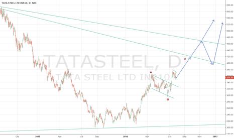 TATASTEEL: Tata Steel seems to be a good long