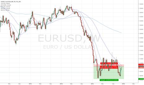 EURUSD: EUR/USD Short Simple MA strategy
