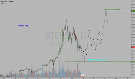 BTCUSD: Cryptocurrency Bitcoin / Dollar = BUY