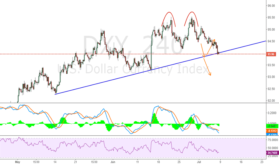 DXY: Pending for next week movement and follow it