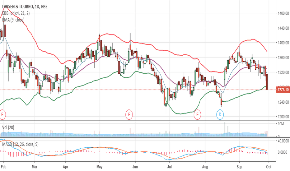 LT: Expiry Strategy: Sell 1400 Call Oct @ CMP 4