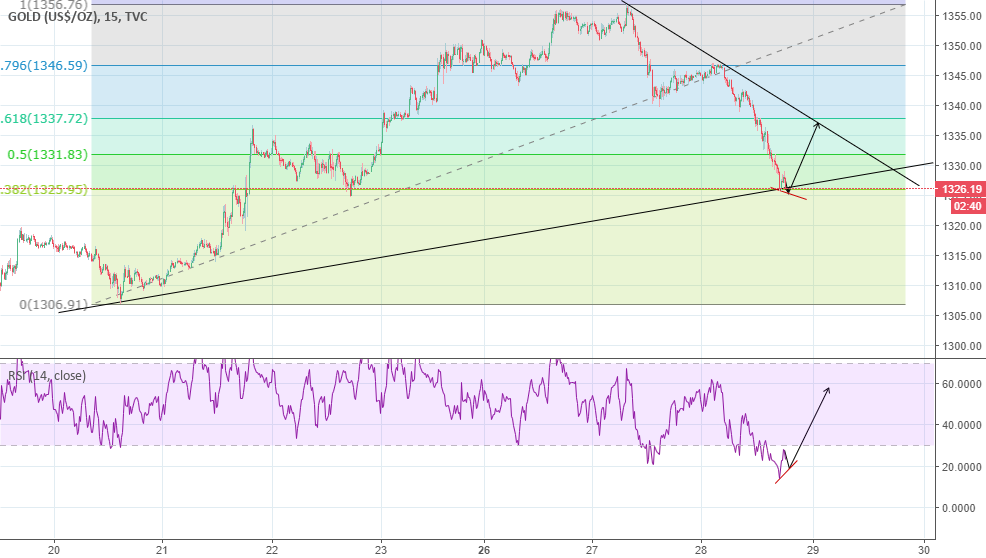gold 15 min chart for TVC:GOLD by carl392 — TradingView