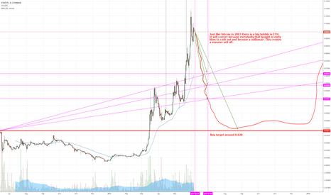 ETHBTC: ETH bubble pop, like BTC in 2003...