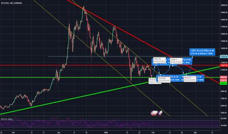 BTCUSD: BTC-USD; Long Term Trend is still upwards