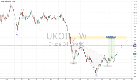 UKOIL: Brent Crude Headed for $65, $75 or $80 in 2017?