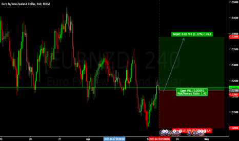 EURNZD: LONG EURNZD BUY ENTRY @ 1.52279