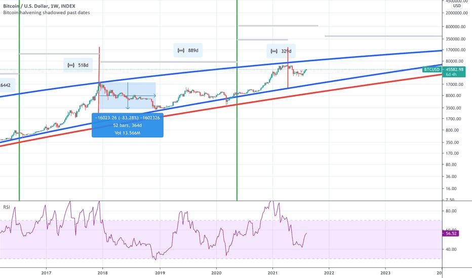 bitcoin ai usd tradingview)