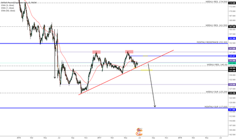 GBPJPY: GBPJPY SHORT IDEA TRIANGLE