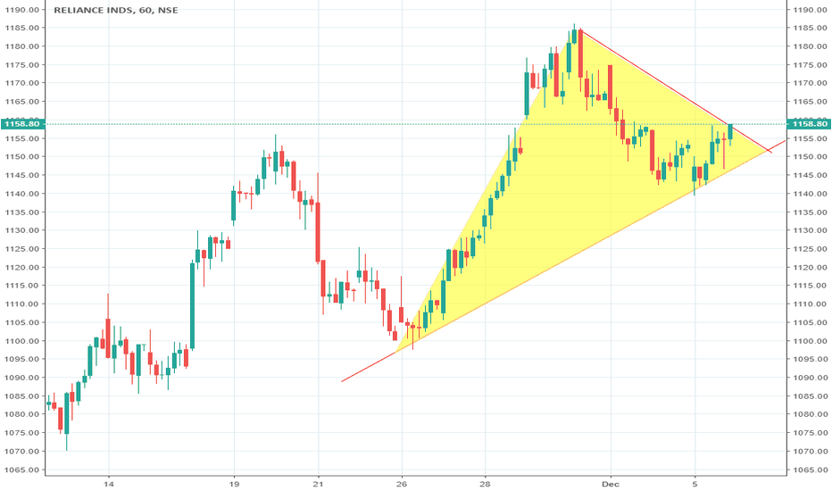 RELIANCE: RELIANCE (Reliance Industries Limited) BUY ABOVE 1159