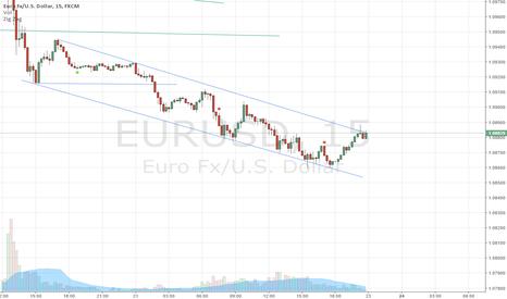 EURUSD: EU 15M ina channel