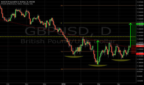 GBPUSD: GBPUSD is slowly breaking above a declining trendline