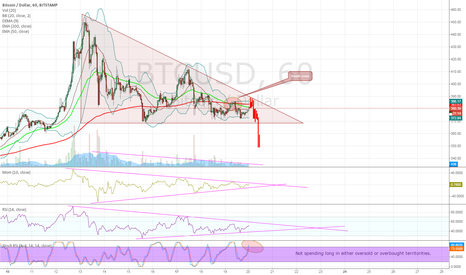 BTCUSD: Batten Down the Hatches