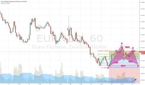 EURNZD: Bat formation pre ECB