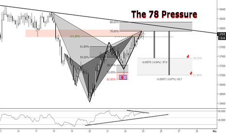 AUDNZD: (2h) Bearish Gartley at Previous Structure