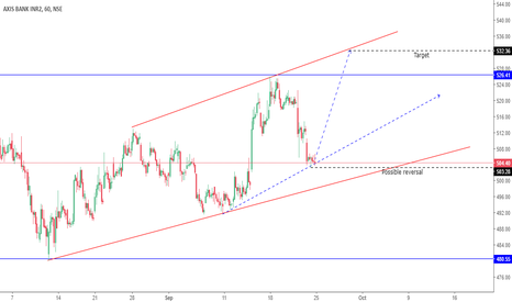 AXISBANK: Possible trade set up on reversal confirmation