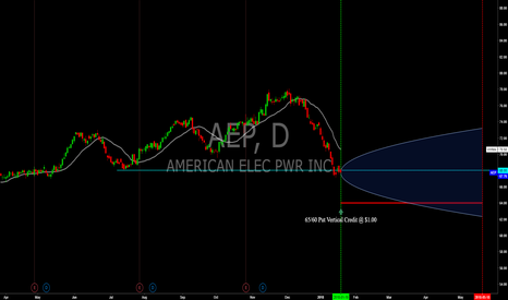 AEP: AEP - May '18 Exp. Put Vertical Credit Spread