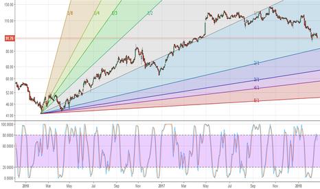 FEDERALBNK: Federal bank - reposting chart 83-84 better levels