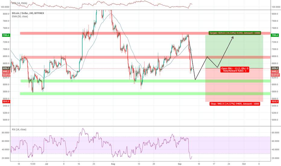 BTCUSD: BTC Dollar Long Analysis