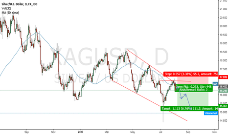 XAGUSD: Possible next short wave on silver/USD?
