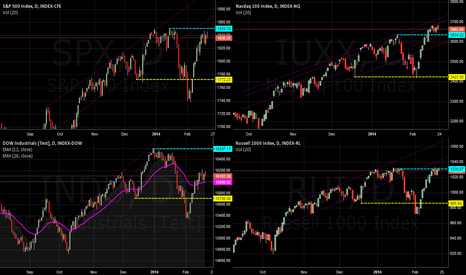 SPX: Test 4 charts