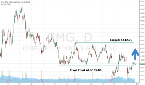 CMG: See Why $CMG Is The #1 Trade For First