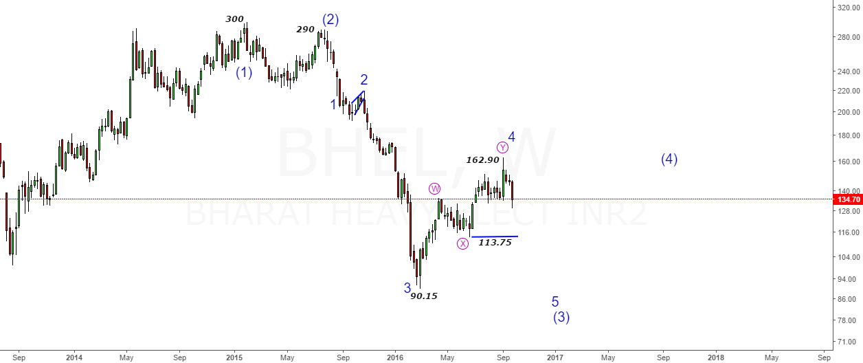 "Bhel- Pullback <a href=""mailto:done@162.90-Important"" rel=""nofollow noopener noreferrer"" target=""_blank"">done@162.90-Important</a> Swing High"