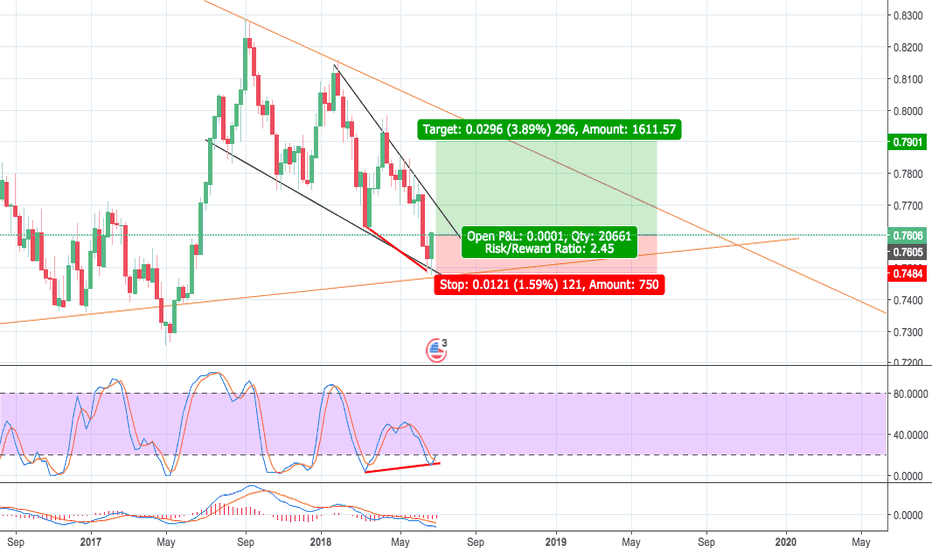 CADUSD: Reversal on stochastic bullish divergence