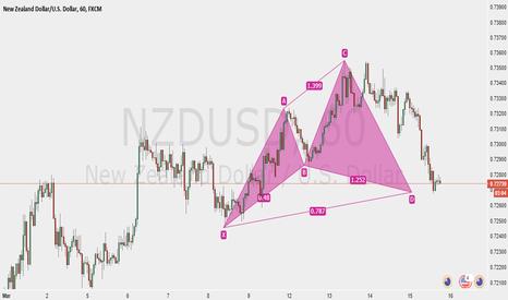 NZDUSD: Bull Cypher NZDUSD 1 hr Chart