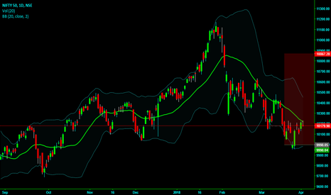 NIFTY: Nifty Bull Case