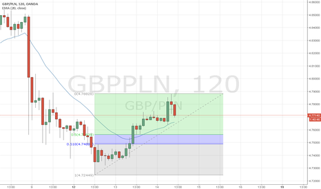 GBPPLN: GBP/PLN D1/H2