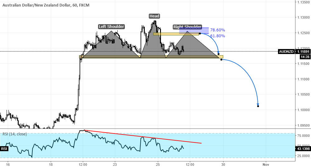 AUDNZD Short Strategy