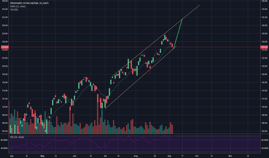 SSO: 6 Day 6% swing trade (+$7)