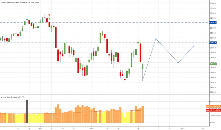 DJI: Dowjone volatility