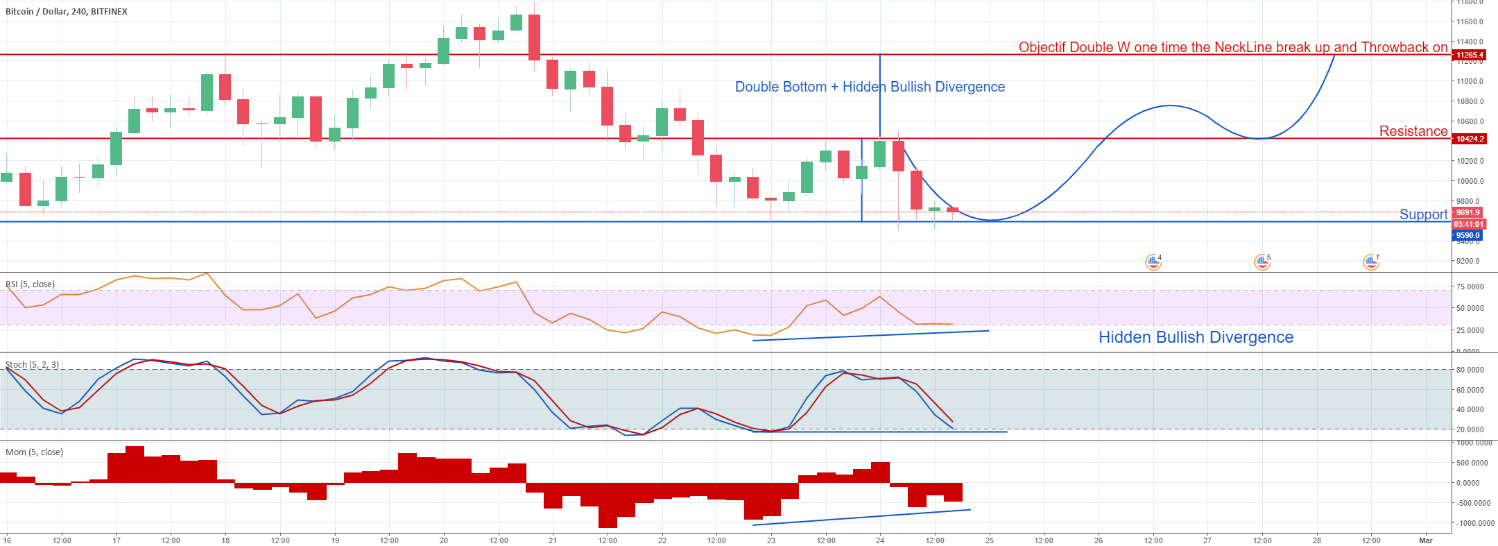Double bottom + Hidden bullish divergence H4
