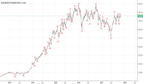 AUROPHARMA: auropharma-alltime-trend
