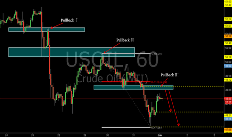 USOIL: USOIL: Sell at the Pullback and the 0.618RET