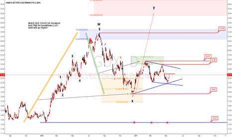 GDX: GDX Watch GLD 118.01 for breakout And TNX for breakdown 2.25