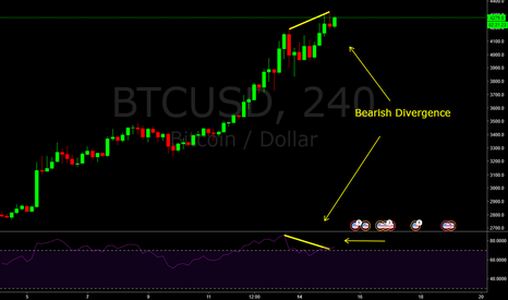 BTCUSD: BTCUSD - 4H Bearish Divergence cautions