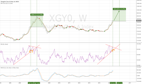 XGY0: XGY0 - compare now and 2007 - 5/21/2015