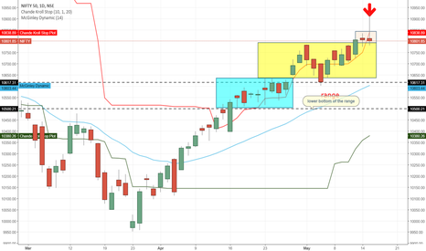 NIFTY: momentum dying  towords upside