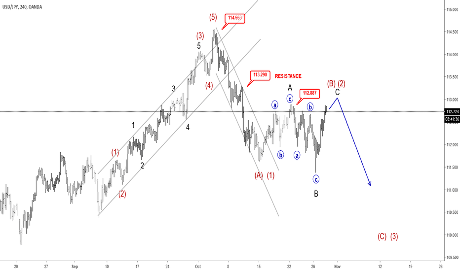 USDJPY: Elliott wave Analysis: Correction on USDJPY Points Lower