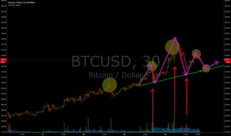 BTCUSD: Head and shoulder play?