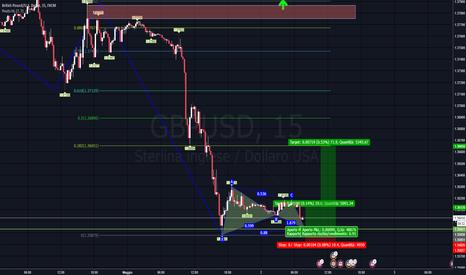 GBPUSD: Bat pattern d'inversione GBPUSD