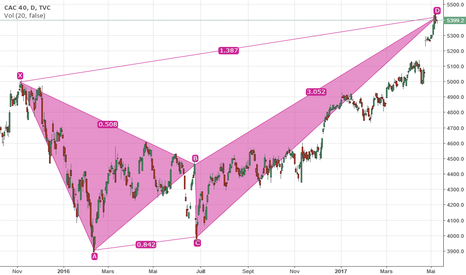 CAC40: CAC D